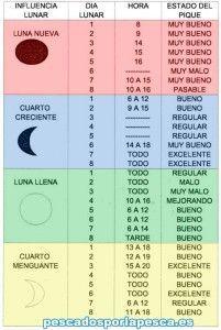 Tablas solunares y Calendario de pesca